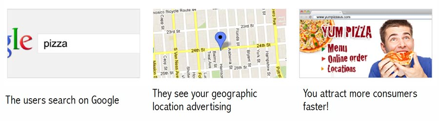 local SEO how it works